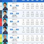 SGグランドチャンピオン・ドリーム戦出場選手