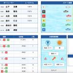 9月13日多摩川5Rの結果